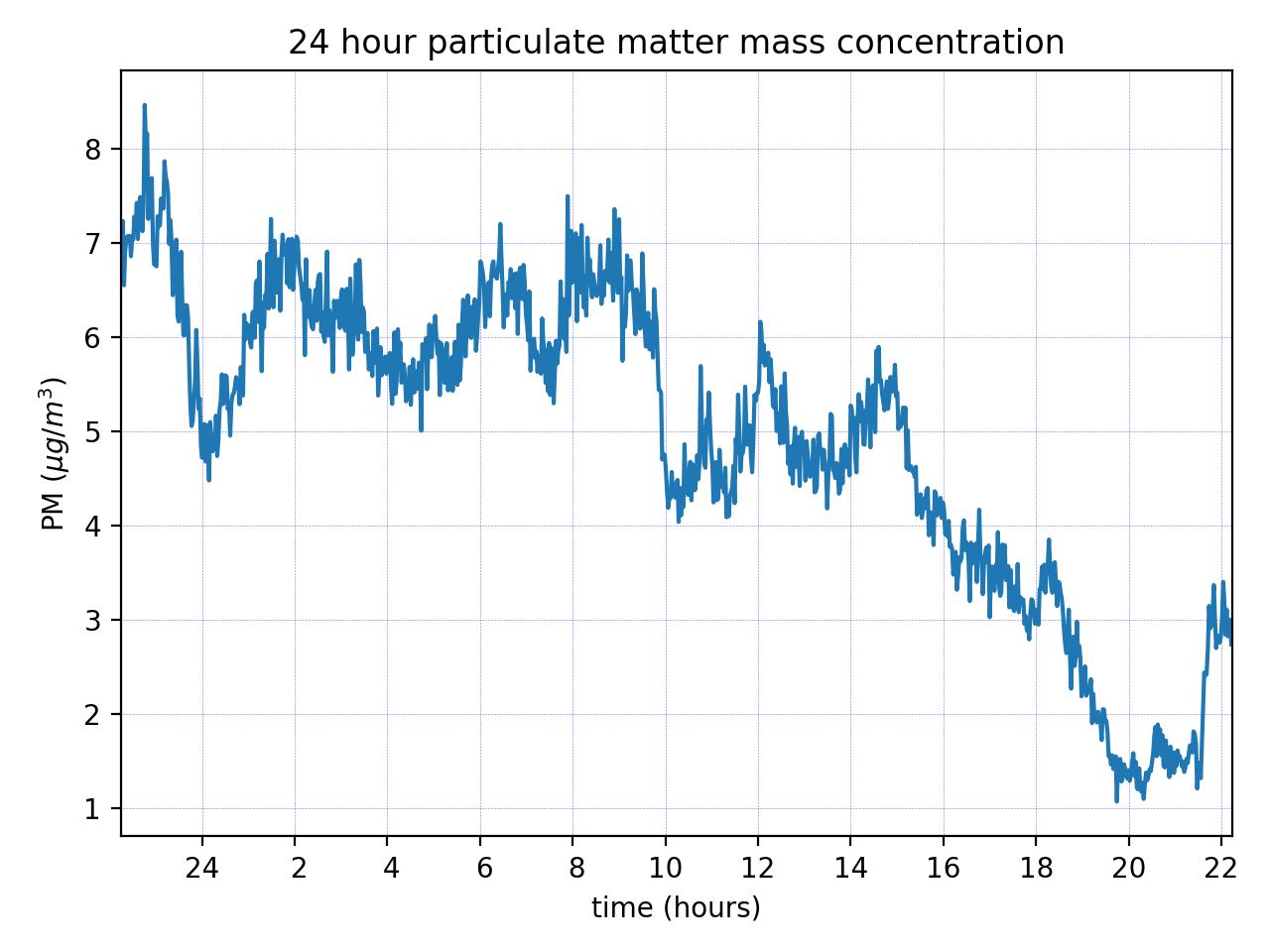 PM10 mass