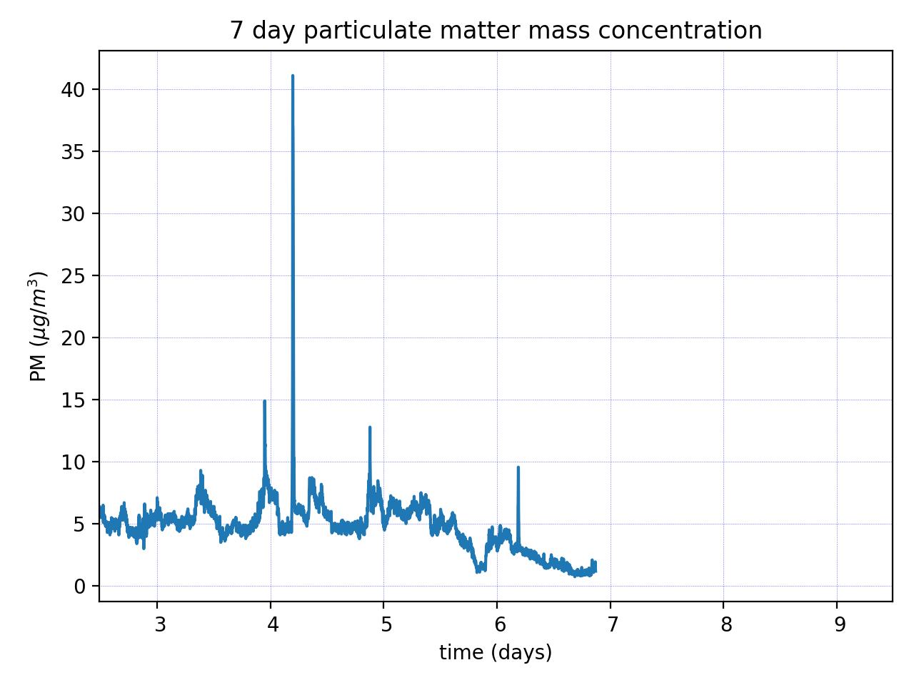 PM2.5 mass